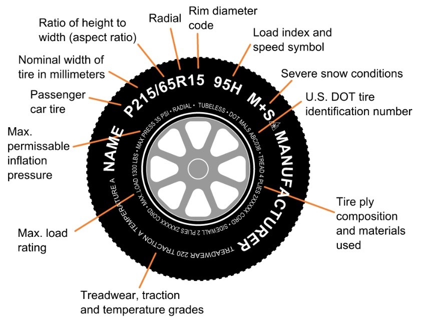 check tire pressure, buy used tires, japanese car sale, used japanese car