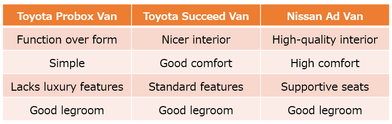 Differences in Interior of the Toyota Probox Van, Toyota Succeed Van, and Nissan Ad Van - BE FORWARD
