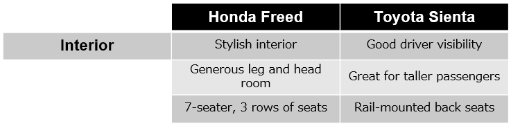 Honda Freed vs. Toyota Sienta Interior Comparison - BE FORWARD