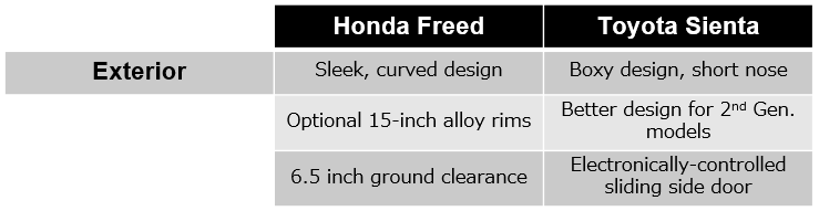 Exterior comparison table of the Honda Freed vs. Toyota Sienta from BE FORWARD.