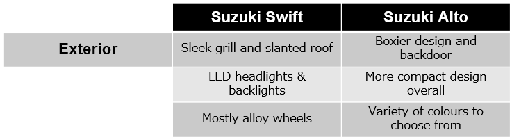 Swift vs. Alto - Exterior