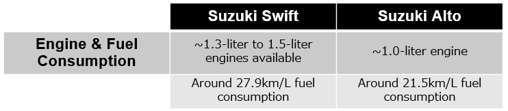 Swift vs. Alto - Engine
